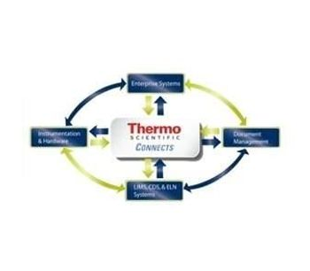 Thermo Scientific* Data Manager - Scientific Data Management Software