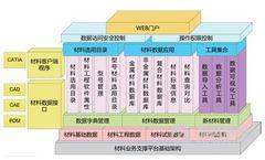 Version Dreamats - Engineering Materials Database