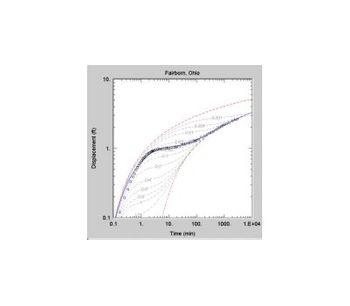 AQTESOLV - Aquifer Test Software