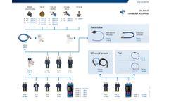 Systronik - Model S4600 ST Series - M066 - Pressure Analyzer - Brochure
