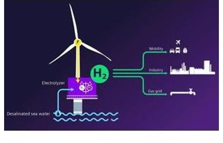 Siemens Gamesa and Siemens Energy to Unlock A New Era of Offshore Green Hydrogen Production