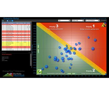 NOVEDA PortfolioTracker - Energy Management Software