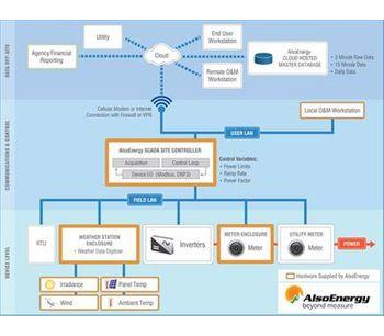 AlsoEnergy - Solar PV Power Plant Controller Software