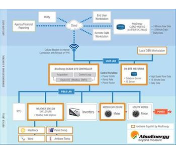AlsoEnergy - High Frequency SCADA PV Power Plant Control Software