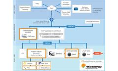 AlsoEnergy - Solar Utility Telemetry and Control Software