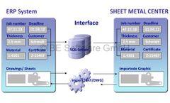 IBE - Version Plus - Sheet Metal Center