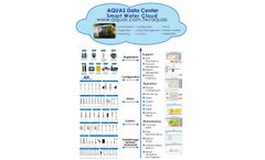 Aquas - Version AQWEB - Cloud-Based SCADA Management Software