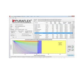 Puraflex - Permeation Modeller Software