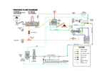 Process Flow Diagram Brochure