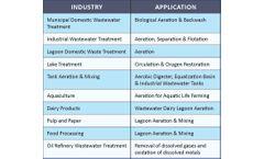 DDI SuperFlex: Flow Ranges & Blower Technologies