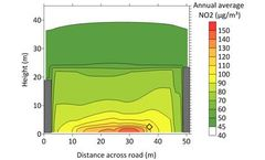 Advanced street canyon model derivation and validation published