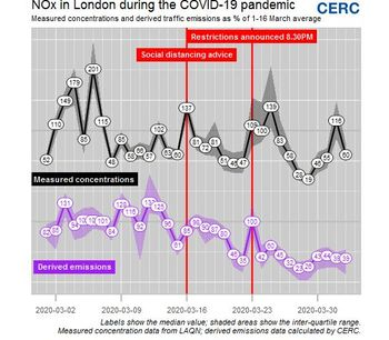 Assessing the drop in London road traffic emissions during COVID-19 restrictions