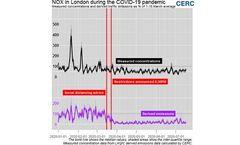 London road traffic NOx emissions still below 50% of pre-COVID-19 levels