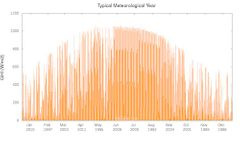 Vortex - Typical Meteorological Year Software (TMI)