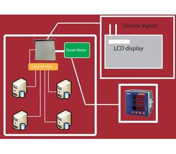 Data Center Monitoring System