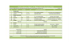 Profit Analysis Report of Waste Plastic Pyrolysis Plant Brochure