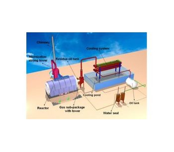 Continuous Plastics Pyrolysis Plant, Continuous Plastic Pyrolysis Plants
