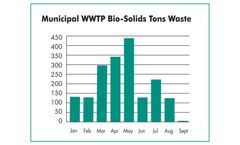 Odor & Solids Reduction at Wastewater Treatment Plant on Resort Island in Southeast Georgia - WASTEWATER TREATMENT