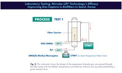 Laboratory Testing: Microbe-Lift ® Technology's Efficacy Improving Gas Capture in Biofilters in Seoul, Korea - BIO-GAS