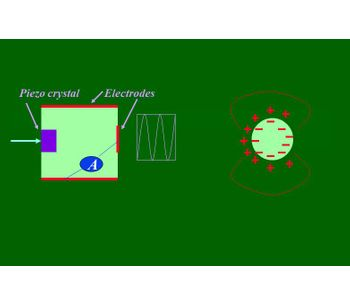 ElectroAcoustic Theory - Monitoring and Testing - Laboratory Equipment