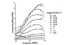 Acoustic Spectroscopy for Concentrated Polydisperse Colloids with Low Density Contrast