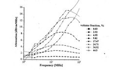 Acoustic Spectroscopy for Concentrated Polydisperse Colloids with High Density Contrast