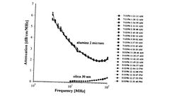 Characterization of aggregation phenomena by means of acoustic and electroacoustic spectroscopy