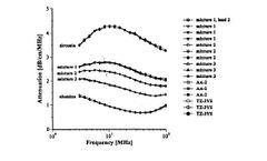 Characterization of Concentrated Dispersions with Several Dispersed Phases by Means of Acoustic Spectroscopy