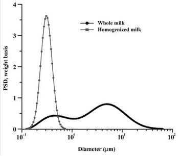 Use of Ultrasound for Characterizing Dairy Products