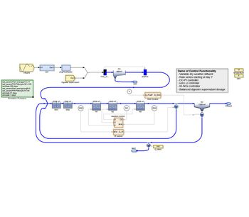 SIMBA#water - Version 3.0 - Process Simulator for Modeling, Simulation, Optimization and Management of Wastewater Treatment Plants