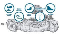 How Smart Watering Works - Video