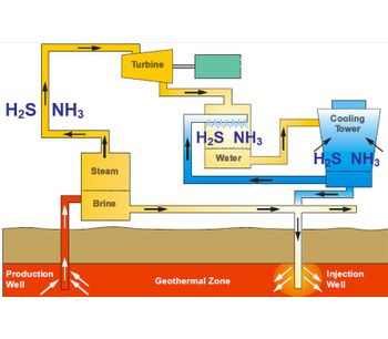Chemical solutions for the geothermal industry - Energy - Geothermal Energy