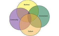Sustainability Planning and Management Services