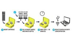 FRED-Acidity - Ield-Ready Acidity Detector Analysis System for Acid Mine Drainage