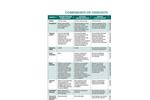 Oxidant Comparison Matrix