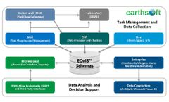EarthSoft EQulS™ - Automates Environmental Data Workflows
