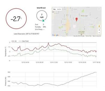 Weather stations for dataconnectivity - Environmental - Environmental Data and IT Systems