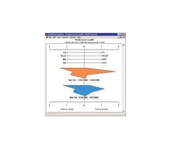 DUMPStat Explorer - Hydrogeochemical Visualization Tools