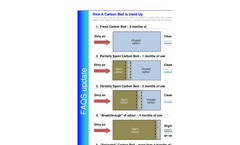 How a Carbon Bed is Used Up - Brochure