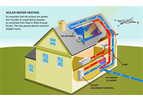 Solar Thermal Water Heating System
