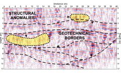 Near surface GPR Georadar Instrument