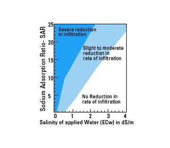 Water penetration problems