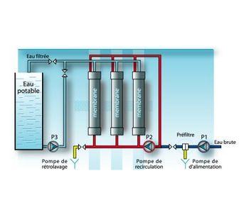 Ultrafiltration Plants