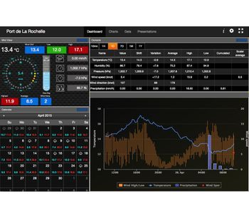 WXSwitch - Weather Station Software