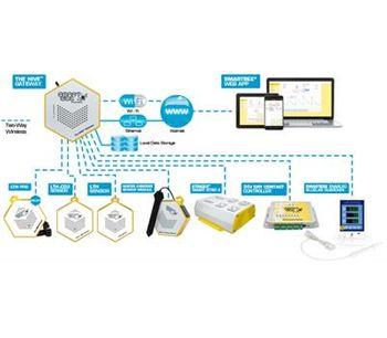 SmartBee Software