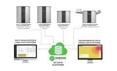 Oizom Environmental Data Solution Architecture