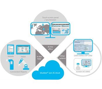 Siveco - Version 4.0 - IoT Integration Software