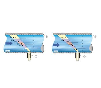 Correlation Pipe Flow Sensor-2
