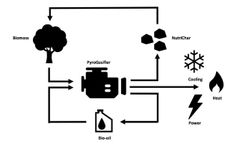 PyroGenesys - Model Bio-CCHP - Combined Cooling, Heat & Power Process