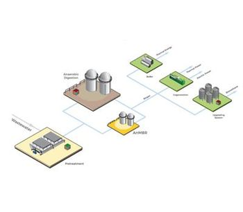 Water & wastewater treatment solutions for food & beverage industry solutions - Food and Beverage